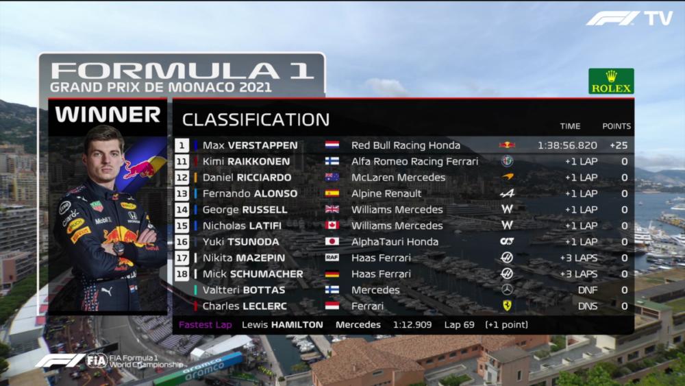 Monako GP, Max Verstappen, F1