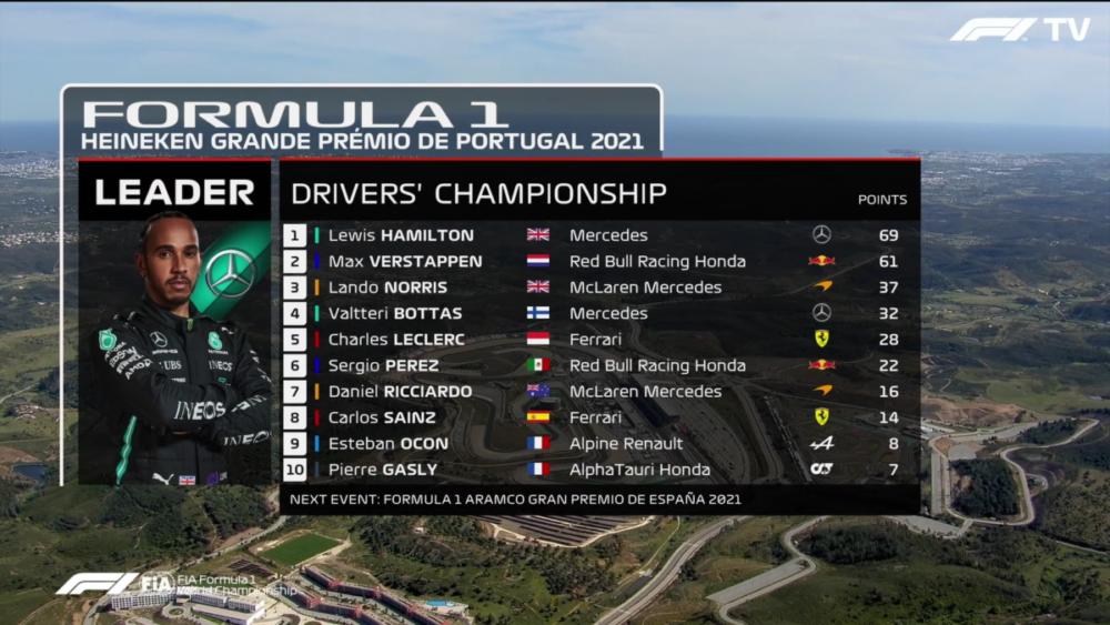 Klasyfikacja kierowców F1