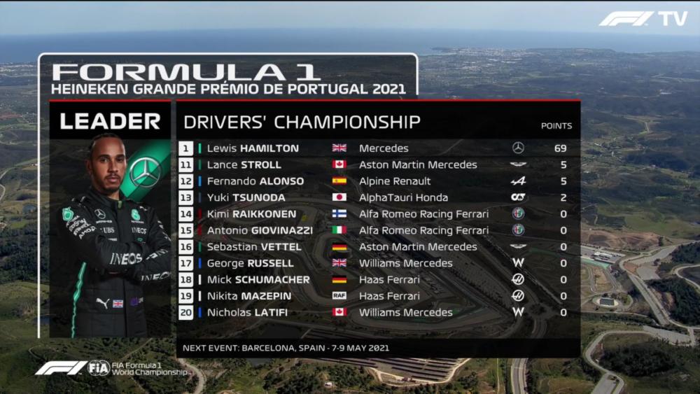 F1, klasyfikacja kierowców