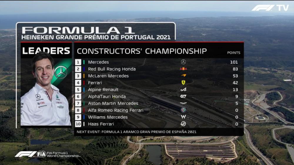 klasyfikacja konstruktorów F1
