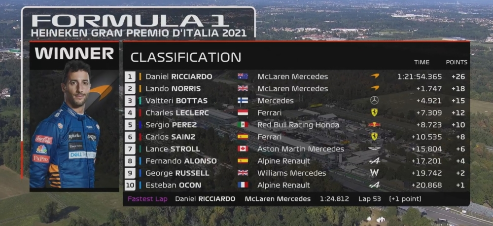 McLAren, Monza wyniki